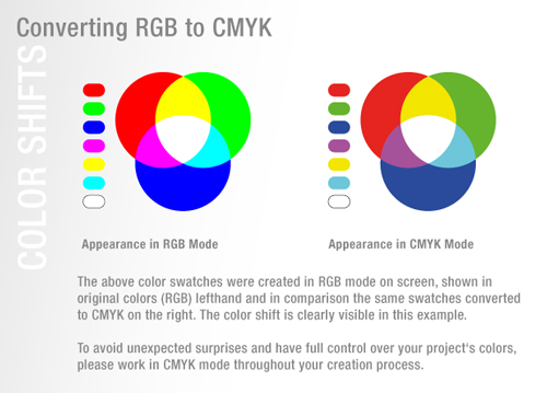 Incorrect Use Of Spot Colors Pantone Etc In CMYK Printing